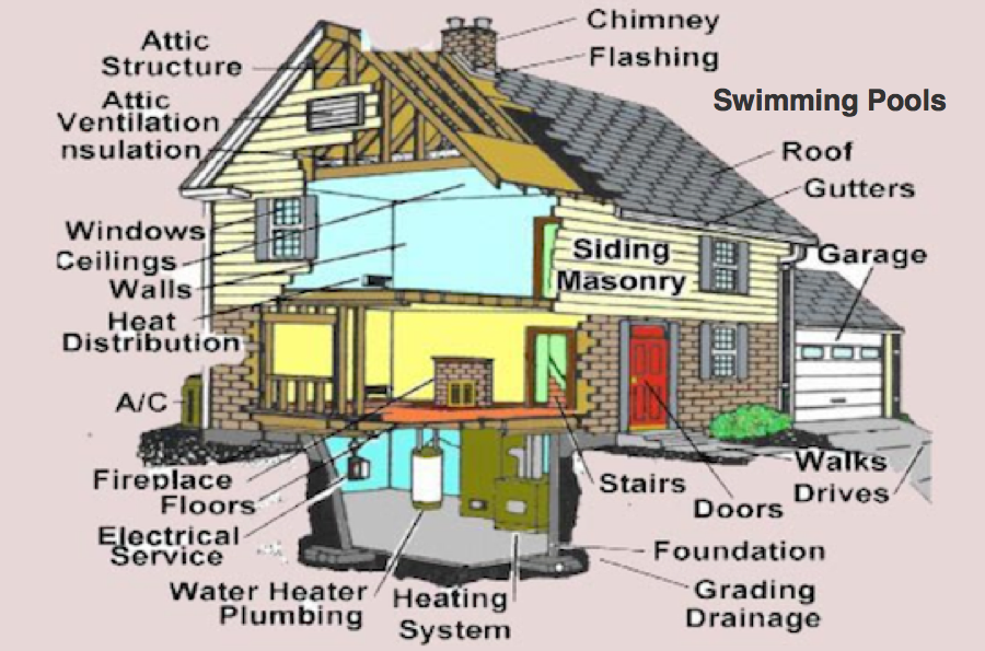 Basic-home-inspections